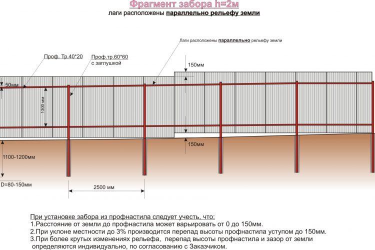 Конструкция заборов из металлопрофиля в Бобруйске